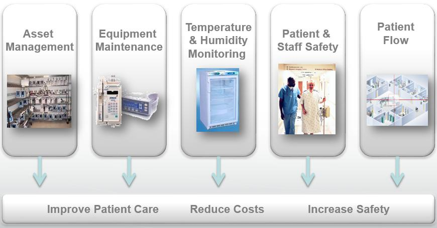 Market study of Hospital Real-time Location Systems Market