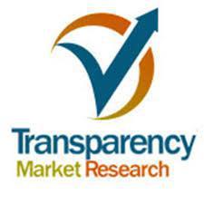 Tricyclodecenyl Propionate Market trends estimates high