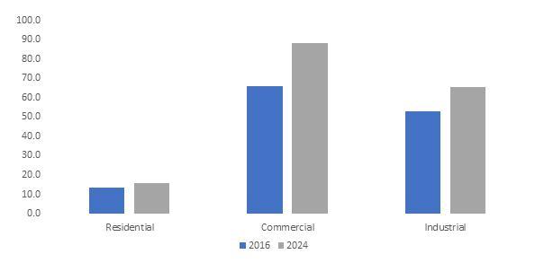 U.S. Fire Suppression Market, By End-Use, 2016 & 2024 (Million Units)