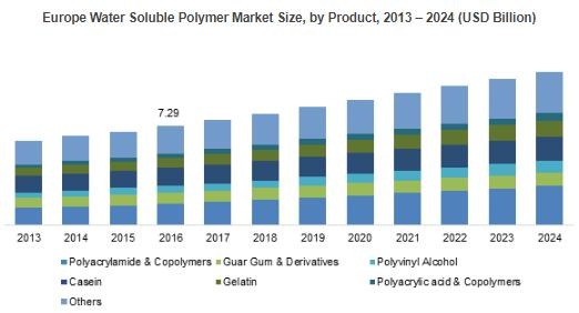 Water Soluble Polymer Market will grow at a CAGR close to 6% by 2024