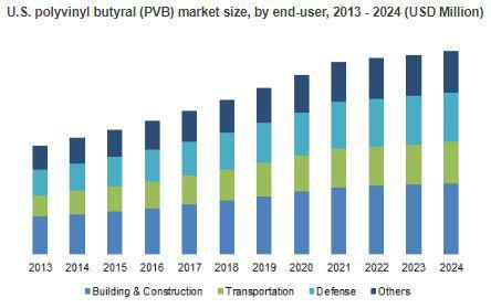 Polyvinyl Butyral Market to Cross USD 3.9 billion by 2024