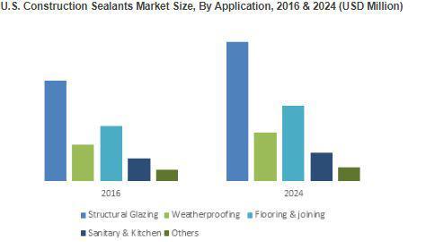 U.S. Construction Sealants Market demand from flooring &