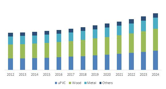 U.S. Windows and doors Market Size, By Material, 2012 – 2024 (USD Billion)