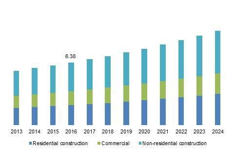U.S. roofing underlayment market size, by application, 2013 ? 2024 (USD Billion)