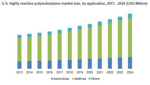 Highly Reactive Polyisobutylene Market to Cross $332.3mn