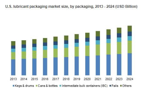 APAC Lubricants Packaging Market to witness gains close to 3.5%
