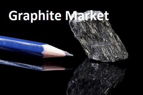 Graphite Market Size, Share, Driving Factors, Challenges,