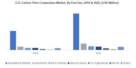 North America Carbon Fiber Composites Market to contribute over