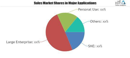 Investment Management Software Market