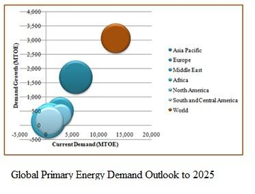 Quick Decision Makers to Succeed in Energy Industry to 2025