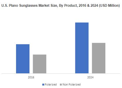 Plano sunglasses Market from CR-39 material to grow $215 million