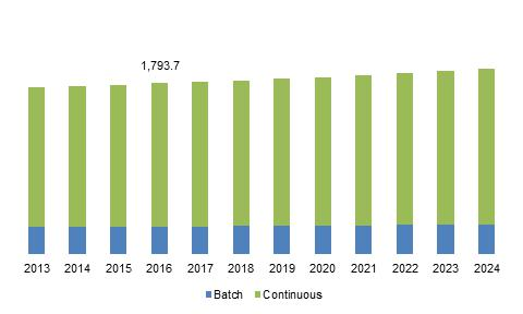 U.S. asphalt mixing plants market size, by process, 2013 - 2024 (USD Million)