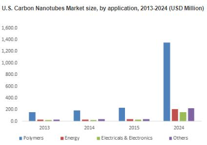 Multi wall carbon nanotubes market to expand at over 22% CAGR up