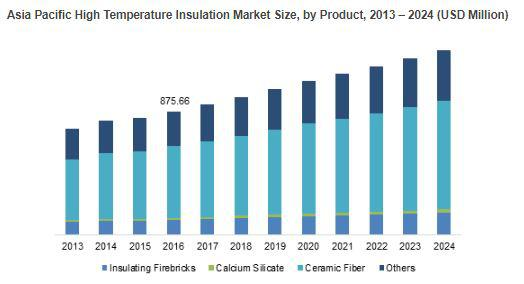 High Temperature Insulation Market to Cross USD 4.0bn by 2024