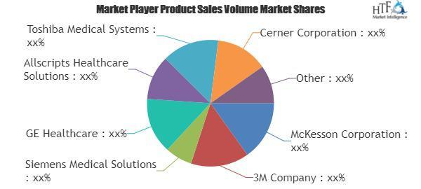 Medical Document Management System Market