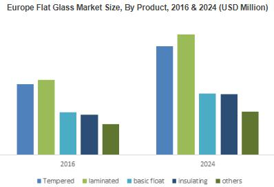 Laminated Flat glass market to exceed $40 billion by 2024