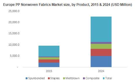 U.S. PP nonwoven fabrics industry to surpass $7.5 billion by 2024