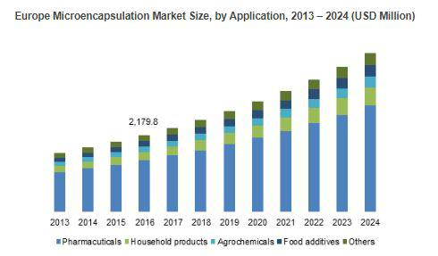 Microencapsulation Market worth to exceed USD 14bn by 2024