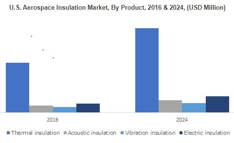 Aerospace Insulation Market from airframe application to cross