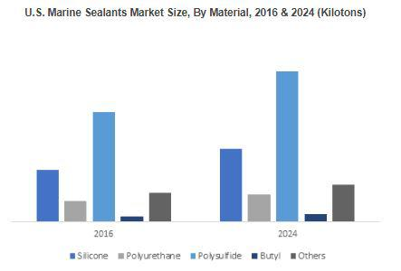 North America Marine Sealants Market will grow at 3.8% up to 2024