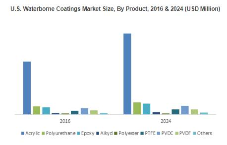 Polyester Waterborne Coatings Market to exceed $1 billion