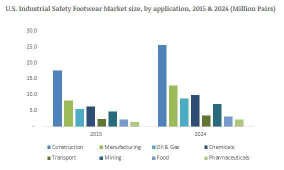 Industrial Safety Footwear Market to Cross USD 7.8bn by 2024