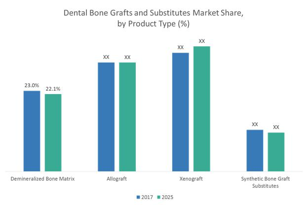 Dental Bone Graft and Substitutes Market to Surpass US$ 911.4