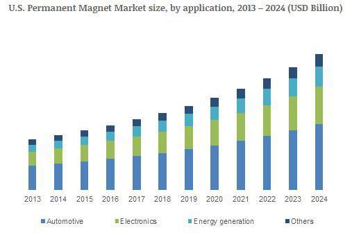 Increasing Renewable Energy Demands to Drive Permanent Magnet