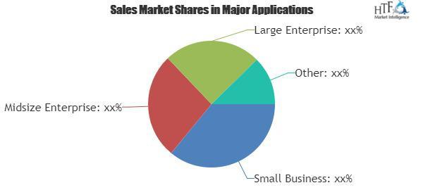 Remote Support Software Market