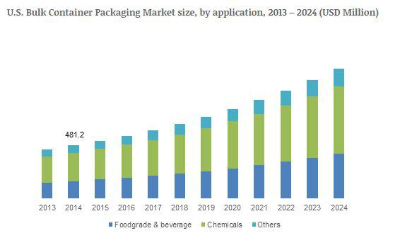 Bulk Container Packaging Market to exceed USD 6bn by 2024