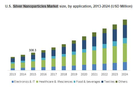 Silver Nanoparticles Market to achieve 13% CAGR growth over 2016