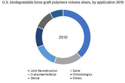 Biodegradable Bone Graft Polymers Market to exceed USD 690