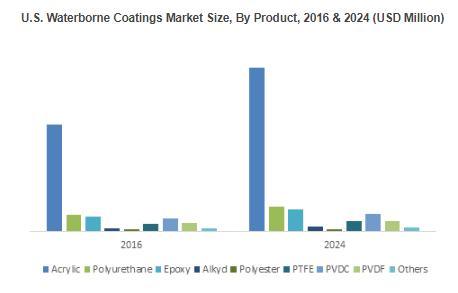 U.S. Waterborne Coatings Market to exceed $15.5 billion by 2024