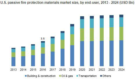 Passive Fire Protection Materials Market to Cross $27bn by 2024