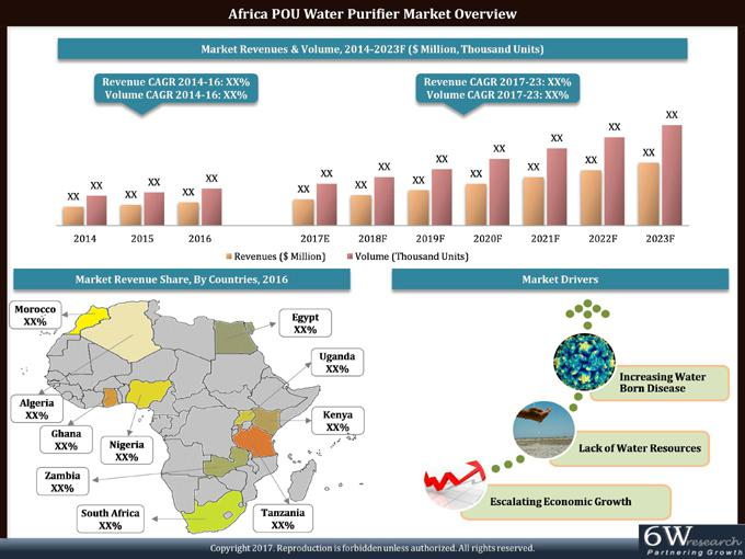 Africa POU Water Purifier Market (2017-2023)-6Wresearch