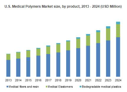 APAC Medical Polymers Market to achieve 10% CAGR by 2024