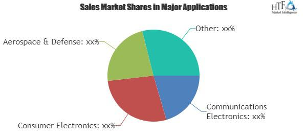 Electromagnetic Interference Absorber Sheets & Tiles Market