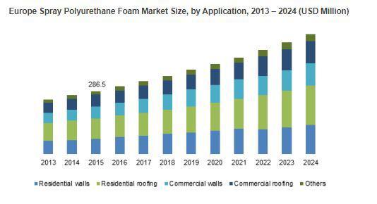Spray Polyurethane Foam Market to Cross USD 2.5bn by 2024