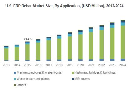 FRP Rebars Market to achieve over 8.5%CAGR during 2016 to 2024