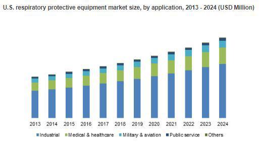 Respiratory Protective Equipment Market to Cross USD 9.9bn