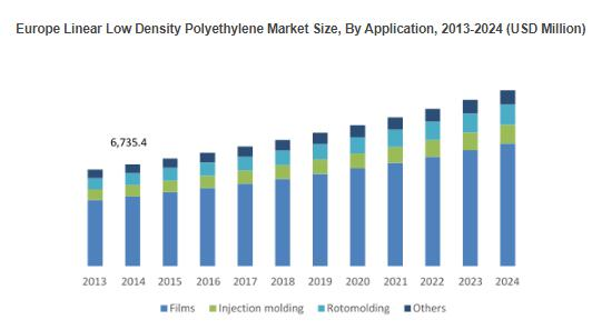 Europe LLDPE Market to grow more than 5% CAGR during 2016 to 2024