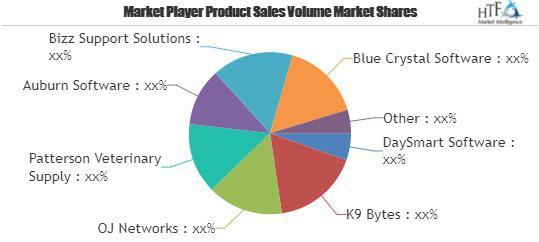 Kennel Software Market Chart