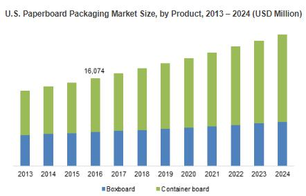 Paperboard Packaging Market to grow at 8% CAGR over 2017 to 2024