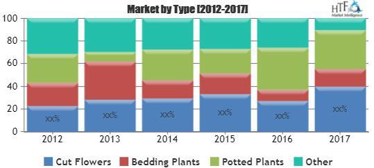 Floriculture Market Chart
