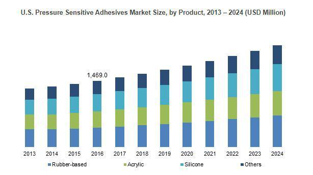Pressure Sensitive Adhesives Market to Grow at 5.5% CAGR to 2024