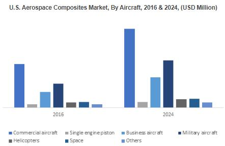 Aerospace Composites Market to achieve over 8% CAGR by 2024 from