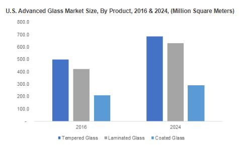 Global Advanced Glass Market to surpass 85 million tons by 2024