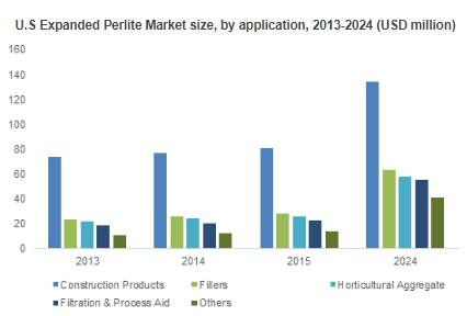 Expanded Perlite Market to gain more than 3% CAGR by 2024 from