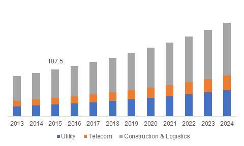 U.S. boom trucks market size, by application, 2013-2024 (USD Million)