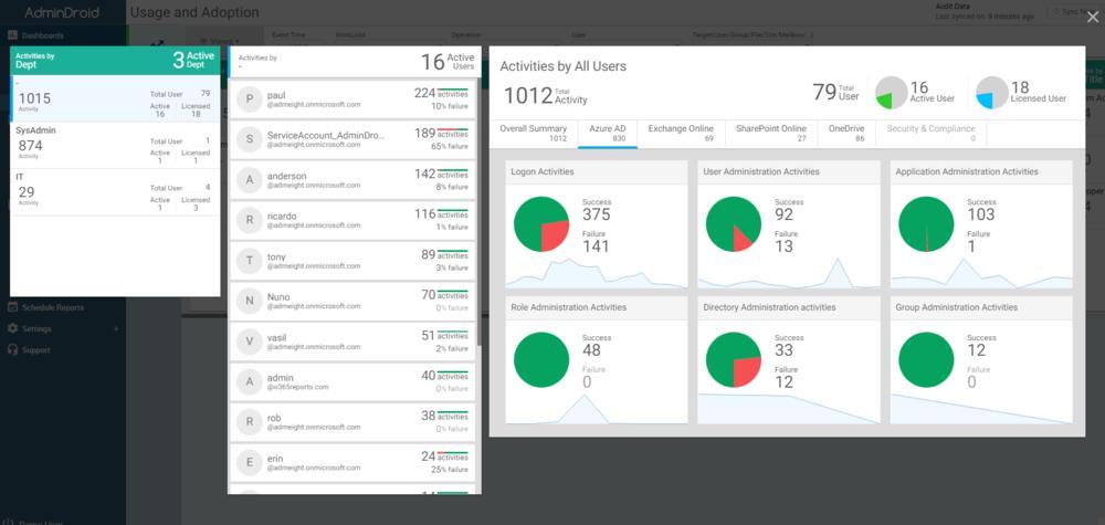 Office 365 Usage And Adoption